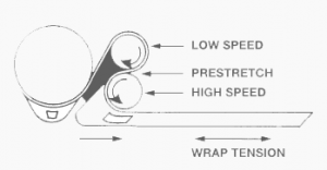 Stretch Wrapping